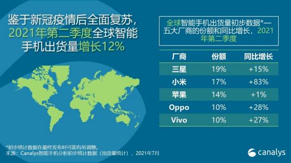 """销量超越苹果,小米凭什么登上""""全球第二""""宝座?"""
