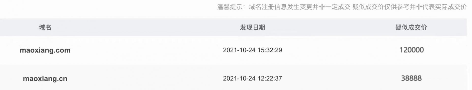 阿里巴巴斥资近16万元收购域名Maoxiang.com、Maoxiang.cn